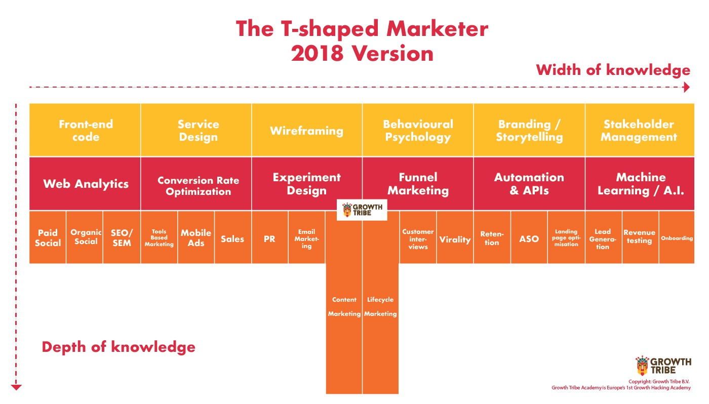 The T-shaped Marketer 2018 Version by Growth Tribe