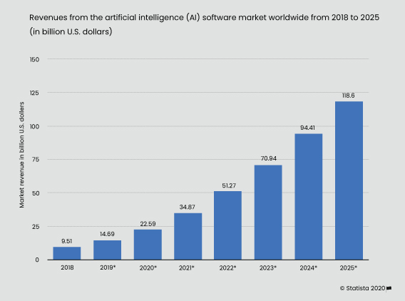 Revenues-from-the-artificial-intelligence-AI-software-market-worldwide-from-2018-to-2025